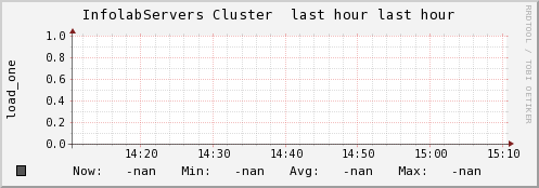 http://ilmon.stanford.edu/ganglia/graph.php?c=InfolabServers&h=madmax.Stanford.EDU&m=part_max_used&r=hour&z=meduim