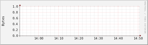 http://ilmon.stanford.edu/ganglia/graph.php?g=ak2mem_report&z=small&c=InfolabHadoop&h=iln29.Stanford.EDU&m=load_one&r=hour&s=descending&hc=4&mc=2