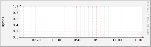http://ilmon.stanford.edu/ganglia/graph.php?g=ak2mem_report&z=small&c=InfolabHadoop&h=iln30.Stanford.EDU&m=load_one&r=hour&s=descending&hc=4&mc=2