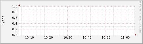 http://ilmon.stanford.edu/ganglia/graph.php?g=ak2mem_report&z=small&c=InfolabHadoop&h=iln31.Stanford.EDU&m=load_one&r=hour&s=descending&hc=4&mc=2