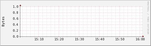 http://ilmon.stanford.edu/ganglia/graph.php?g=ak2mem_report&z=small&c=InfolabHadoop&h=iln32.Stanford.EDU&m=load_one&r=hour&s=descending&hc=4&mc=2