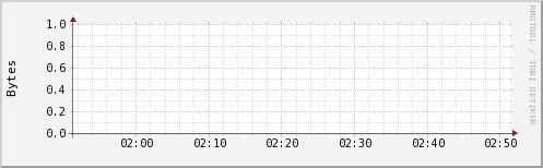 http://ilmon.stanford.edu/ganglia/graph.php?g=ak2mem_report&z=small&c=InfolabHadoop&h=iln33.Stanford.EDU&m=load_one&r=hour&s=descending&hc=4&mc=2