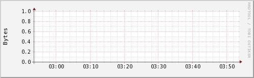 http://ilmon.stanford.edu/ganglia/graph.php?g=ak2mem_report&z=small&c=InfolabHadoop&h=iln34.Stanford.EDU&m=load_one&r=hour&s=descending&hc=4&mc=2