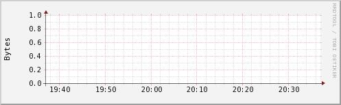 http://ilmon.stanford.edu/ganglia/graph.php?g=ak2mem_report&z=small&c=InfolabHadoop&h=iln35.Stanford.EDU&m=load_one&r=hour&s=descending&hc=4&mc=2