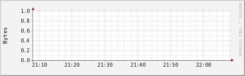 http://ilmon.stanford.edu/ganglia/graph.php?g=ak2mem_report&z=small&c=InfolabHadoop&h=iln36.Stanford.EDU&m=load_one&r=hour&s=descending&hc=4&mc=2