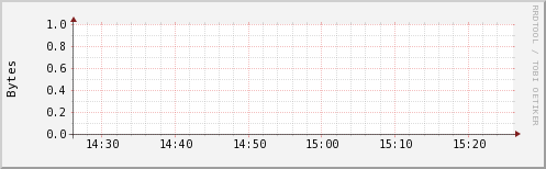 http://ilmon.stanford.edu/ganglia/graph.php?g=ak2mem_report&z=small&c=InfolabServers&h=hulk.Stanford.EDU&m=load_one&r=hour&s=descending&hc=4&mc=2
