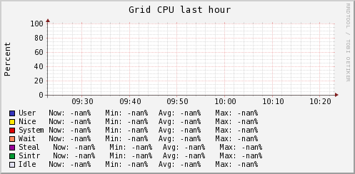 http://ilmon.stanford.edu/ganglia/graph.php?g=cpu_report&z=medium&c=InfolabHadoop&m=load_one&r=hour&s=descending&hc=4&mc=2