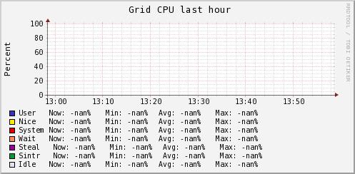 http://ilmon.stanford.edu/ganglia/graph.php?g=cpu_report&z=medium&c=InfolabServers&h=Zarya.Stanford.EDU&m=load_one&r=hour&s=descending&hc=4&mc=2