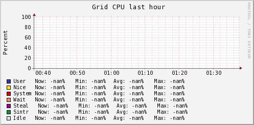 http://ilmon.stanford.edu/ganglia/graph.php?g=cpu_report&z=medium&c=InfolabServers&h=hulk.Stanford.EDU&m=load_one&r=hour&s=descending&hc=4&mc=2