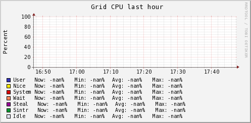 http://ilmon.stanford.edu/ganglia/graph.php?g=cpu_report&z=medium&c=InfolabServers&h=madmax.Stanford.EDU&m=load_one&r=hour&s=descending&hc=4&mc=2