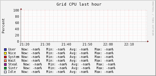 http://ilmon.stanford.edu/ganglia/graph.php?g=cpu_report&z=medium&c=InfolabServers&h=rocky.Stanford.EDU&m=load_one&r=hour&s=descending&hc=4&mc=2