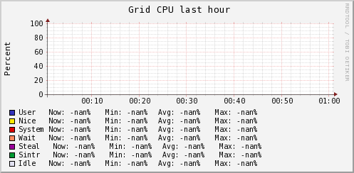 http://ilmon.stanford.edu/ganglia/graph.php?g=cpu_report&z=meduim&c=InfolabServers&h=madmax.Stanford.EDU&m=load_one&r=hour&s=descending&hc=4&mc=2