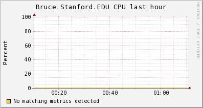 http://ilmon.stanford.edu/ganglia/graph.php?g=cpu_report&z=medium&c=InfolabServers&h=Bruce.Stanford.EDU&m=load_one&r=hour&s=descending&hc=4&mc=2
