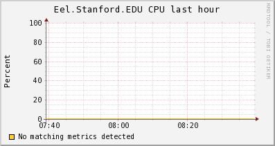 http://ilmon.stanford.edu/ganglia/graph.php?g=cpu_report&z=medium&c=InfolabServers&h=Eel.Stanford.EDU&m=load_one&r=hour&s=descending&hc=4&mc=2