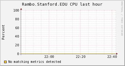 http://ilmon.stanford.edu/ganglia/graph.php?g=cpu_report&z=medium&c=InfolabServers&h=Rambo.Stanford.EDU&m=load_one&r=hour&s=descending&hc=4&mc=2