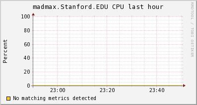 http://ilmon.stanford.edu/ganglia/graph.php?g=cpu_report&z=medium&c=InfolabServers&h=madmax.Stanford.EDU&m=load_one&r=hour&s=descending&hc=4&mc=2