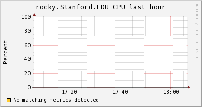 http://ilmon.stanford.edu/ganglia/graph.php?g=cpu_report&z=medium&c=InfolabServers&h=rocky.Stanford.EDU&m=load_one&r=hour&s=descending&hc=4&mc=2