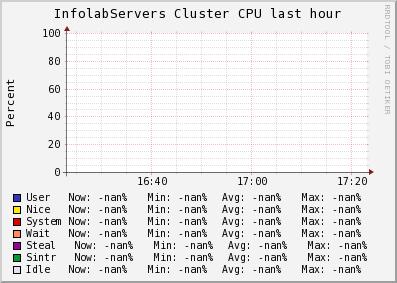 http://ilmon.stanford.edu/ganglia/graph.php?g=cpu_report&z=medium&c=InfolabServers&m=load_one&r=hour&s=descending&hc=4&mc=2