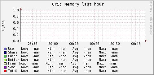 http://ilmon.stanford.edu/ganglia/graph.php?g=mem_report&z=medium&c=InfolabServers&m=load_one&r=hour&s=descending&hc=4&mc=2
