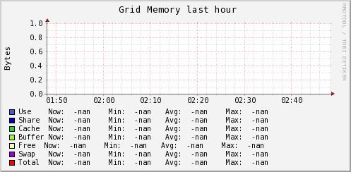 http://ilmon.stanford.edu/ganglia/graph.php?g=mem_report&z=meduim&c=InfolabServers&h=Eel.Stanford.EDU&m=load_one&r=hour&s=descending&hc=4&mc=2