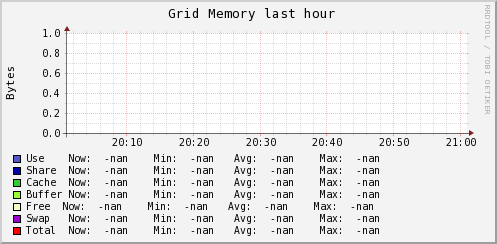 http://ilmon.stanford.edu/ganglia/graph.php?g=mem_report&z=meduim&c=InfolabServers&h=hulk.Stanford.EDU&m=load_one&r=hour&s=descending&hc=4&mc=2