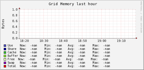 http://ilmon.stanford.edu/ganglia/graph.php?g=mem_report&z=meduim&c=InfolabServers&h=madmax.Stanford.EDU&m=load_one&r=hour&s=descending&hc=4&mc=2