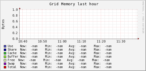 http://ilmon.stanford.edu/ganglia/graph.php?g=mem_report&z=meduim&c=InfolabServers&h=rocky.Stanford.EDU&m=load_one&r=hour&s=descending&hc=4&mc=2