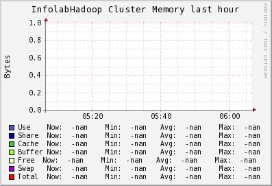 http://ilmon.stanford.edu/ganglia/graph.php?g=mem_report&z=medium&c=InfolabHadoop&m=load_one&r=hour&s=descending&hc=4&mc=2