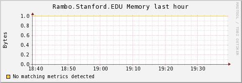 http://ilmon.stanford.edu/ganglia/graph.php?g=mem_report&z=meduim&c=InfolabServers&h=Rambo.Stanford.EDU&m=load_one&r=hour&s=descending&hc=4&mc=2