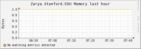 http://ilmon.stanford.edu/ganglia/graph.php?g=mem_report&z=meduim&c=InfolabServers&h=Zarya.Stanford.EDU&m=load_one&r=hour&s=descending&hc=4&mc=2
