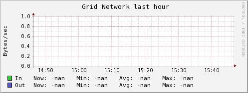 http://ilmon.stanford.edu/ganglia/graph.php?g=network_report&z=medium&c=InfolabServers&h=madmax.Stanford.EDU&m=load_one&r=hour&s=descending&hc=4&mc=2